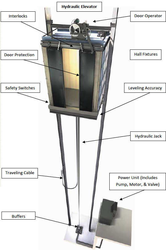 Hydraulic Elevator Diagram : Elevator maintenance peak